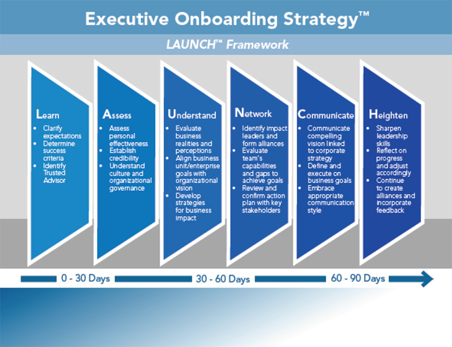 executive-onboarding-strategy